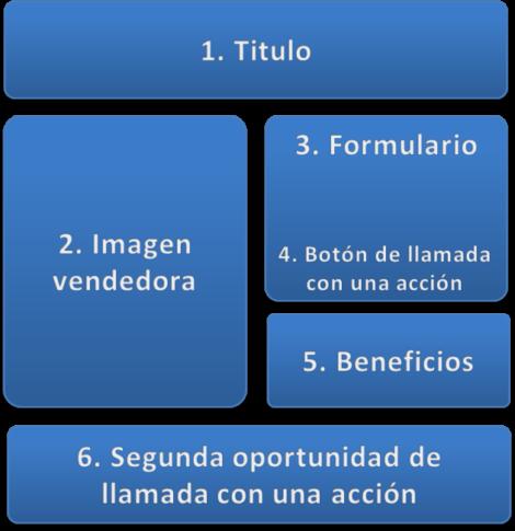 Características de las Landing Page